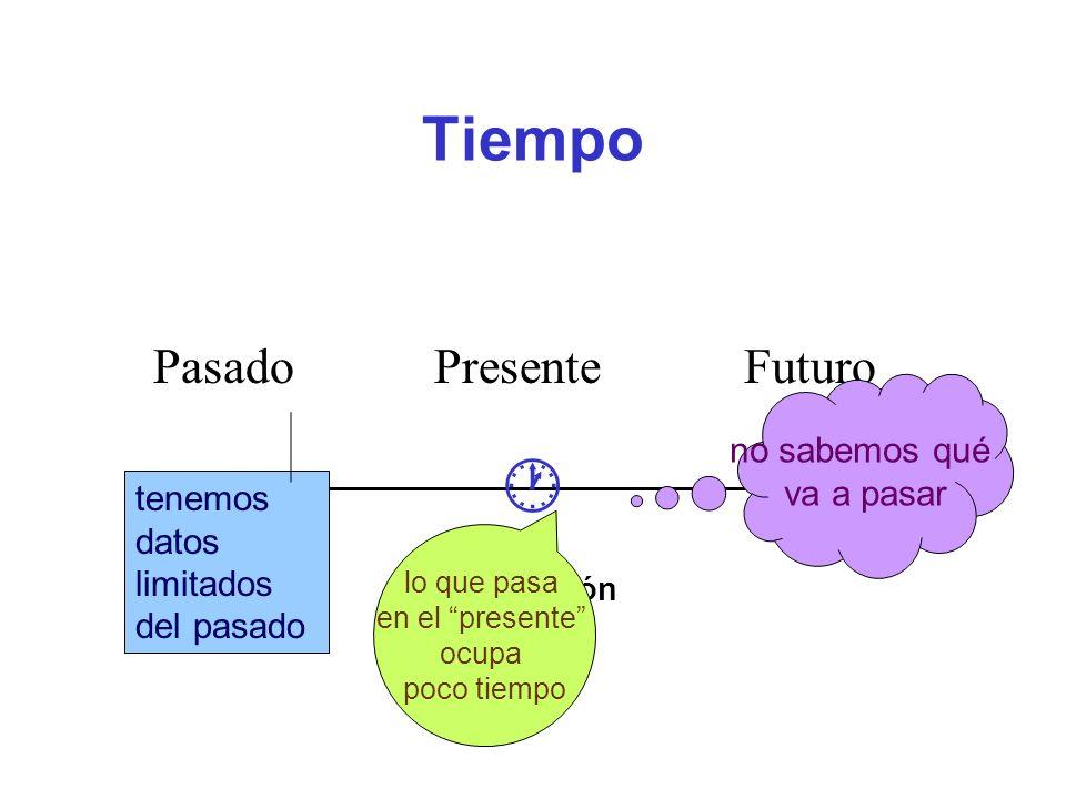tiempo gramatical Frecuentemente se afirma que la distinción entre pasado, presente, y futuro se hace también en las lenguas, y que hay tres tiempos básicos / sencillos: pasado, presente, futuro.