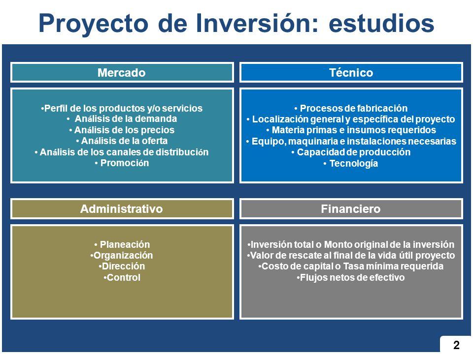 2 Proyecto de Inversión: estudios MercadoTécnico Perfil de los productos y/o servicios An á lisis de la demanda An á lisis de los precios An á lisis d