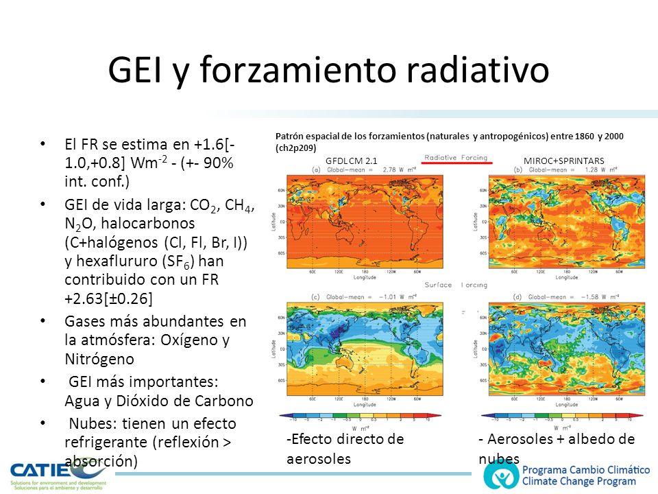 GEI y forzamiento radiativo El FR se estima en +1.6[- 1.0,+0.8] Wm -2 - (+- 90% int.
