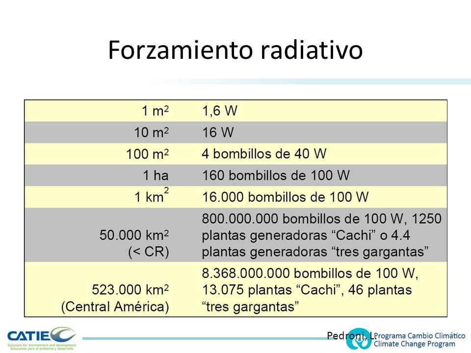 Forzamiento radiativo Pedroni, L.