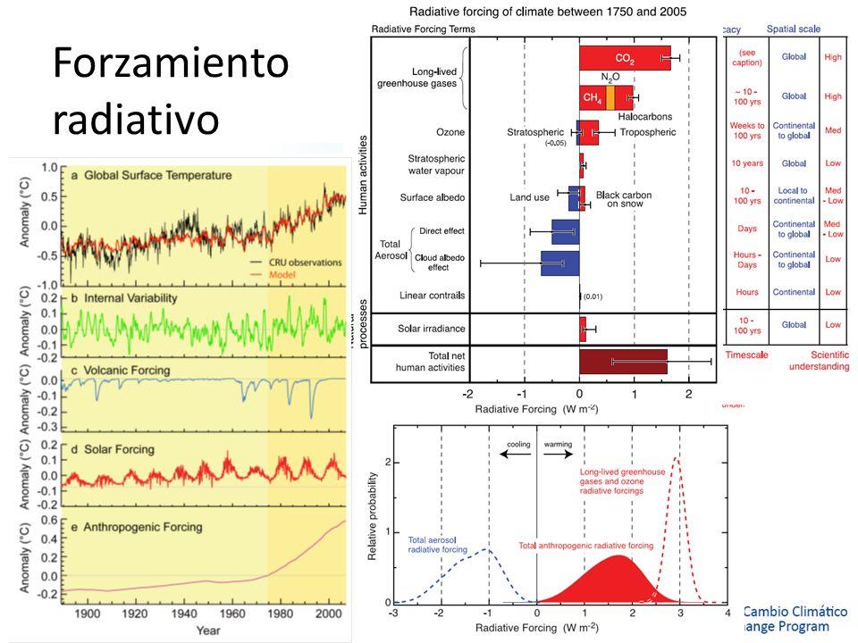 Forzamiento radiativo Timescale: tiempo que duraría el efecto si las emisiones se detuvieran