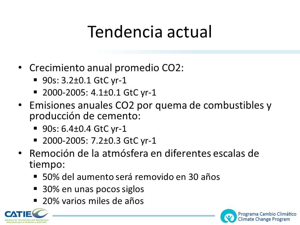 Tendencia actual Crecimiento anual promedio CO2: 90s: 3.2±0.1 GtC yr-1 2000-2005: 4.1±0.1 GtC yr-1 Emisiones anuales CO2 por quema de combustibles y producción de cemento: 90s: 6.4±0.4 GtC yr-1 2000-2005: 7.2±0.3 GtC yr-1 Remoción de la atmósfera en diferentes escalas de tiempo: 50% del aumento será removido en 30 años 30% en unas pocos siglos 20% varios miles de años