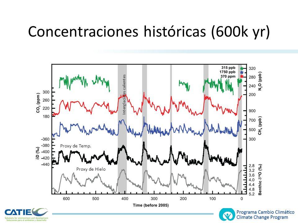 Concentraciones históricas (600k yr) Proxy de Temp. Proxy de Hielo Interglaciales calientes