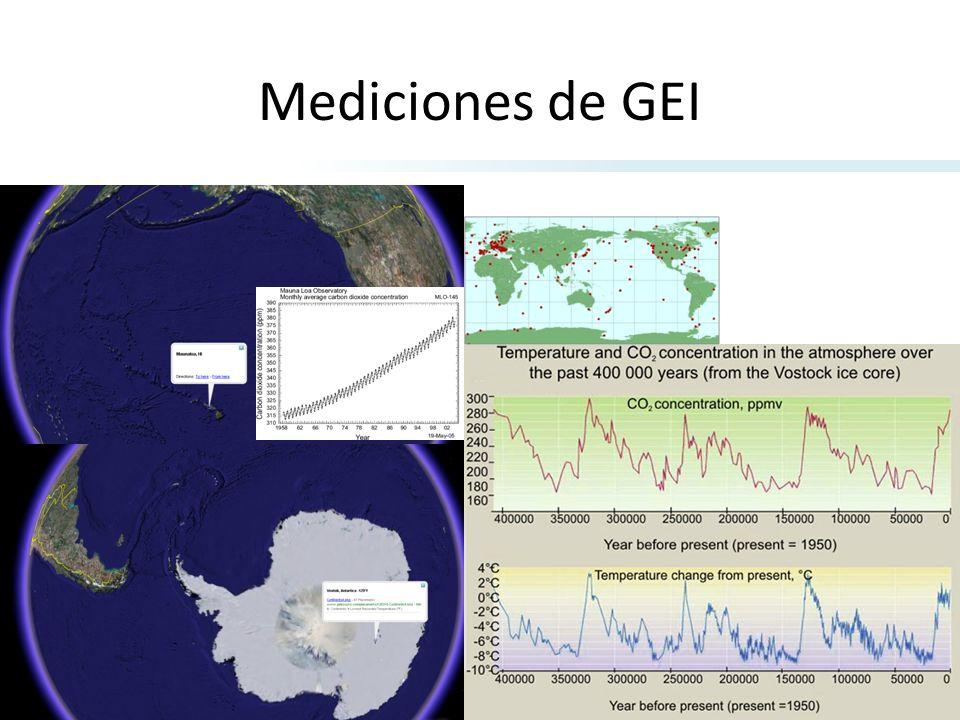 Mediciones de GEI