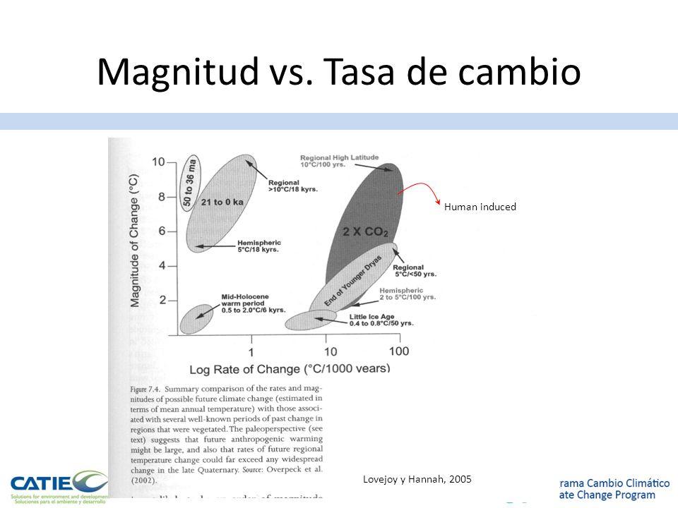Magnitud vs. Tasa de cambio Human induced Lovejoy y Hannah, 2005