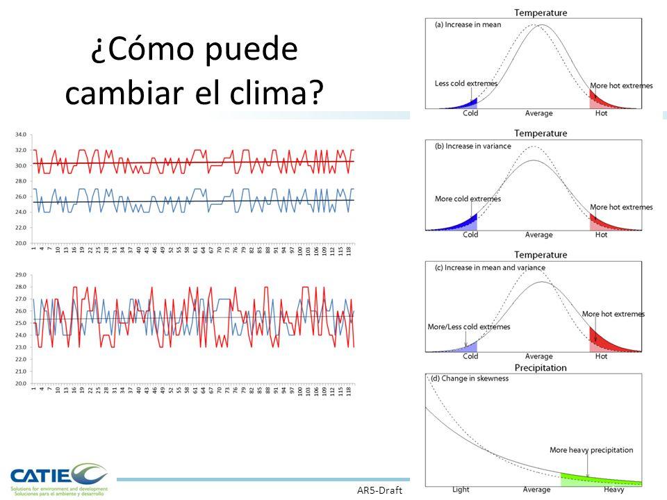 ¿Cómo puede cambiar el clima? AR5-Draft
