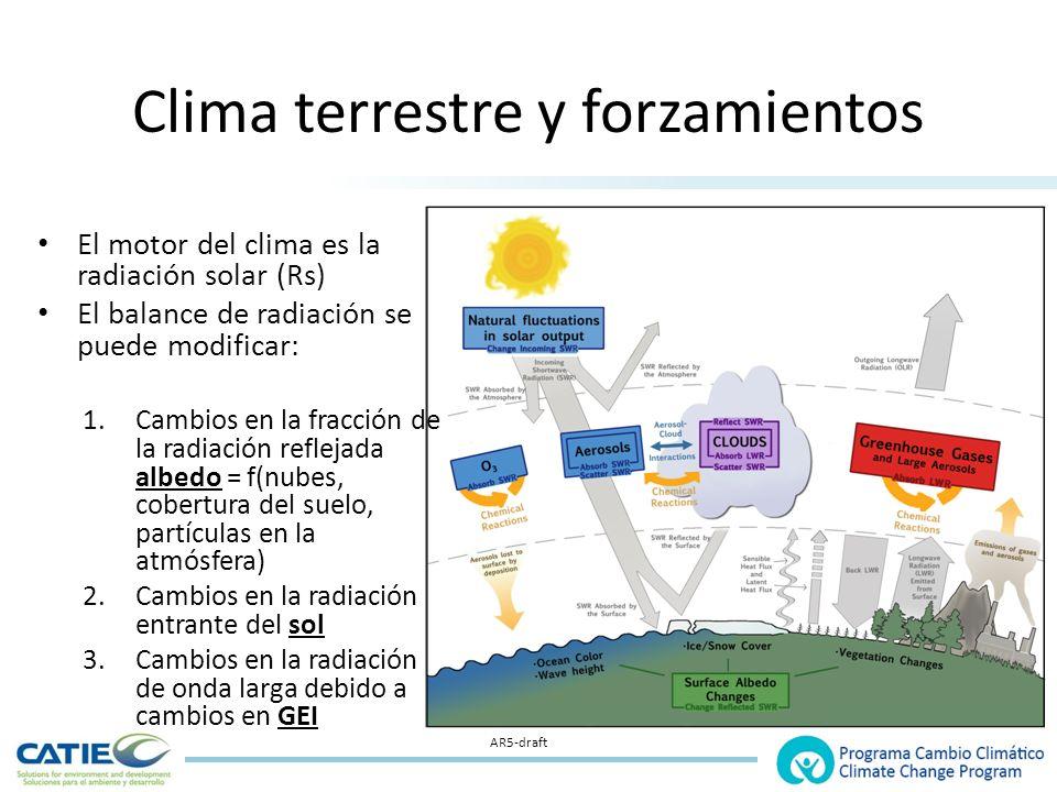 Clima terrestre y forzamientos El motor del clima es la radiación solar (Rs) El balance de radiación se puede modificar: 1.Cambios en la fracción de la radiación reflejada albedo = f(nubes, cobertura del suelo, partículas en la atmósfera) 2.Cambios en la radiación entrante del sol 3.Cambios en la radiación de onda larga debido a cambios en GEI AR5-draft