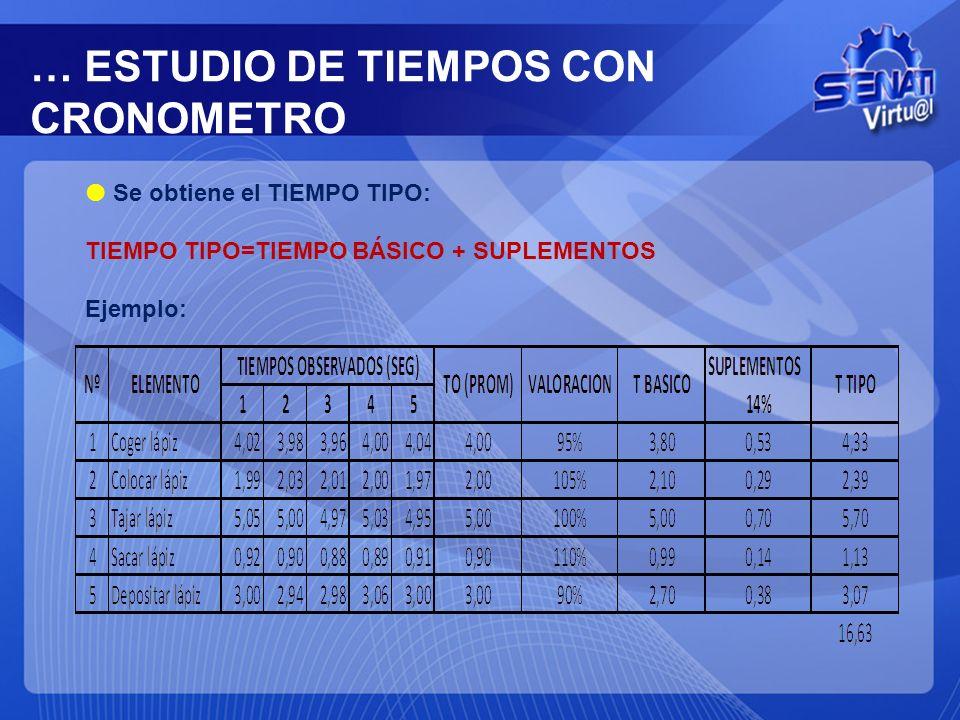 … ESTUDIO DE TIEMPOS CON CRONOMETRO Se obtiene el TIEMPO TIPO: TIEMPO TIPO=TIEMPO BÁSICO + SUPLEMENTOS Ejemplo: