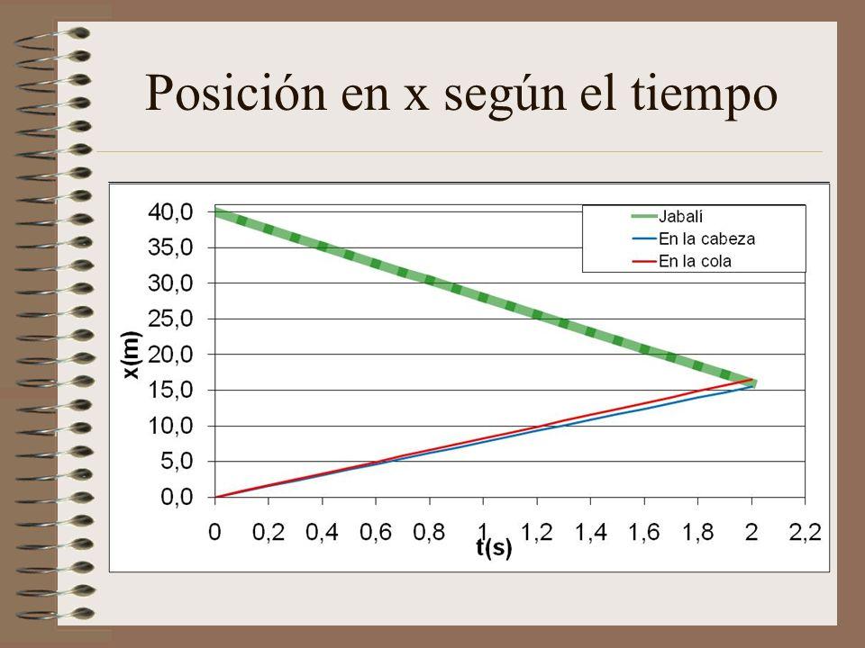 Resultados 2º Caso Obtenemos para el caso de impacto más cercano una velocidad de 12.49 m/s y un ángulo α = 51.66º. Para el caso de impacto más distan