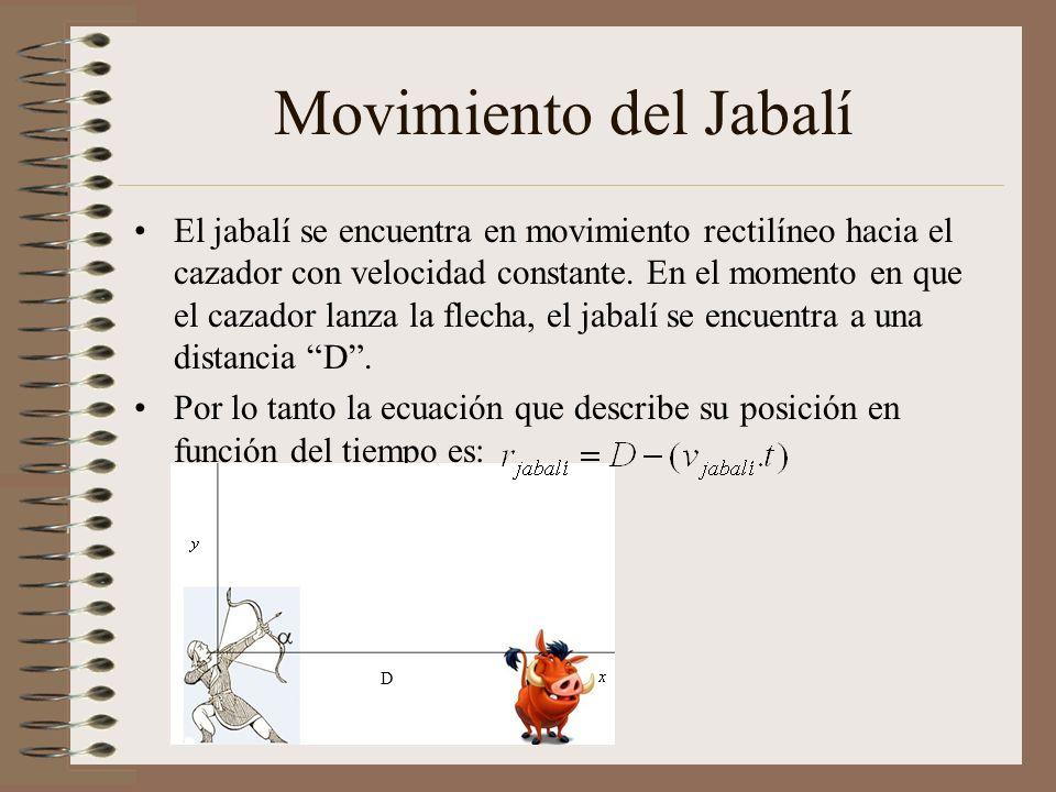 Movimiento del Jabalí El jabalí se encuentra en movimiento rectilíneo hacia el cazador con velocidad constante.
