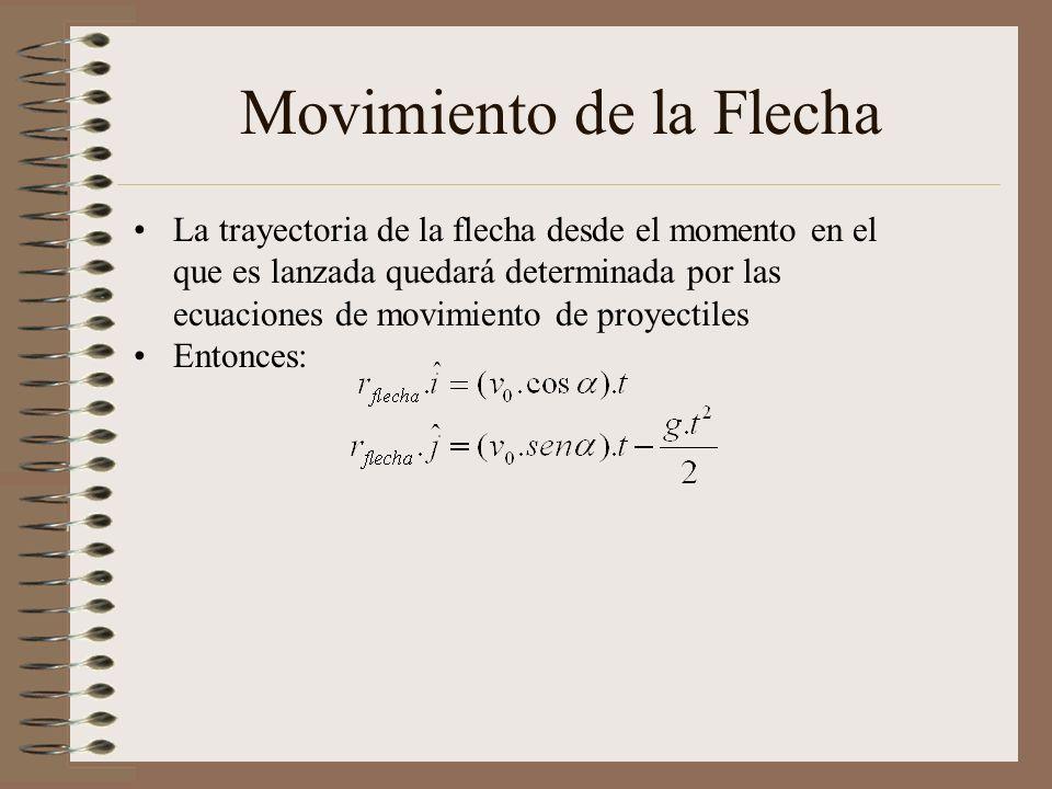 Movimiento de la Flecha La trayectoria de la flecha desde el momento en el que es lanzada quedará determinada por las ecuaciones de movimiento de proyectiles Entonces: