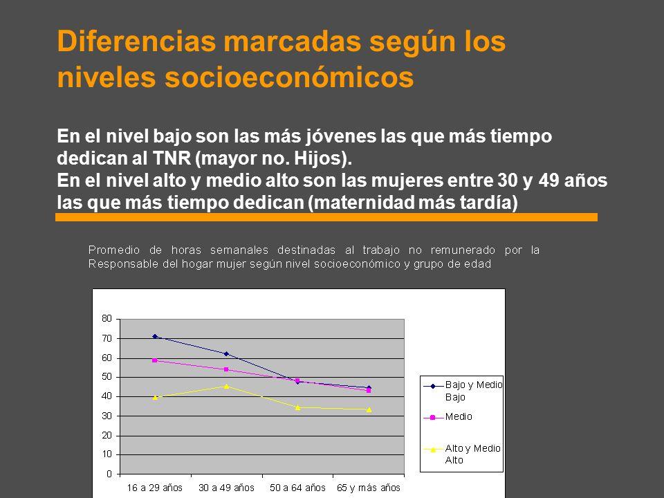 Diferencias marcadas según los niveles socioeconómicos En el nivel bajo son las más jóvenes las que más tiempo dedican al TNR (mayor no. Hijos). En el