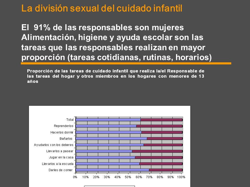 La división sexual del cuidado infantil El 91% de las responsables son mujeres Alimentación, higiene y ayuda escolar son las tareas que las responsabl