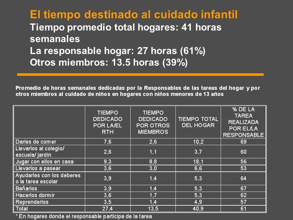 El tiempo destinado al cuidado infantil Tiempo promedio total hogares: 41 horas semanales La responsable hogar: 27 horas (61%) Otros miembros: 13.5 ho