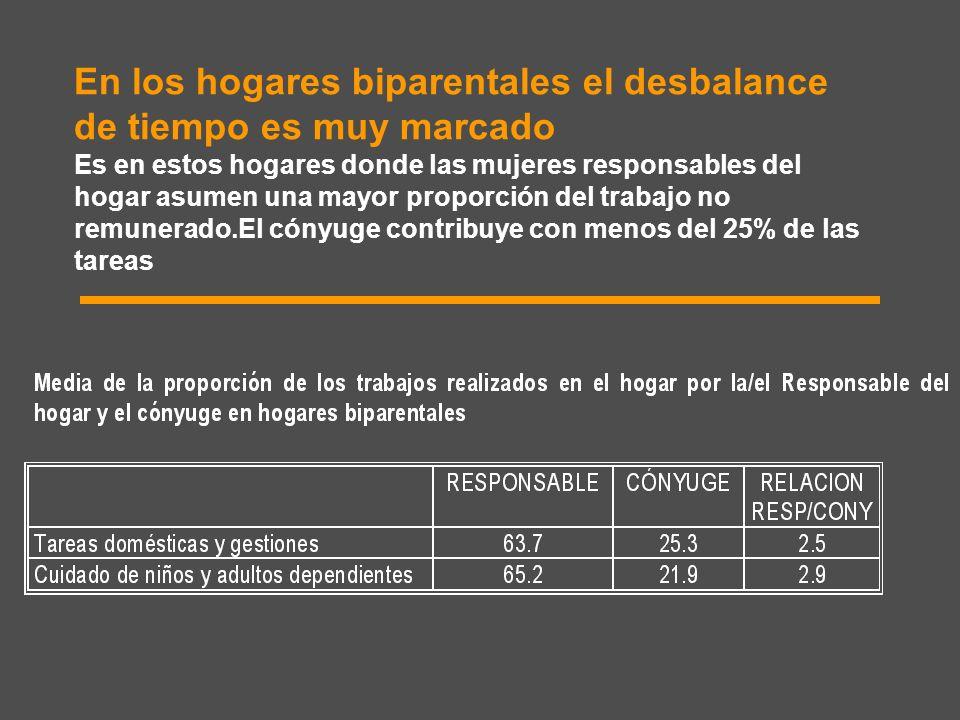 En los hogares biparentales el desbalance de tiempo es muy marcado Es en estos hogares donde las mujeres responsables del hogar asumen una mayor propo