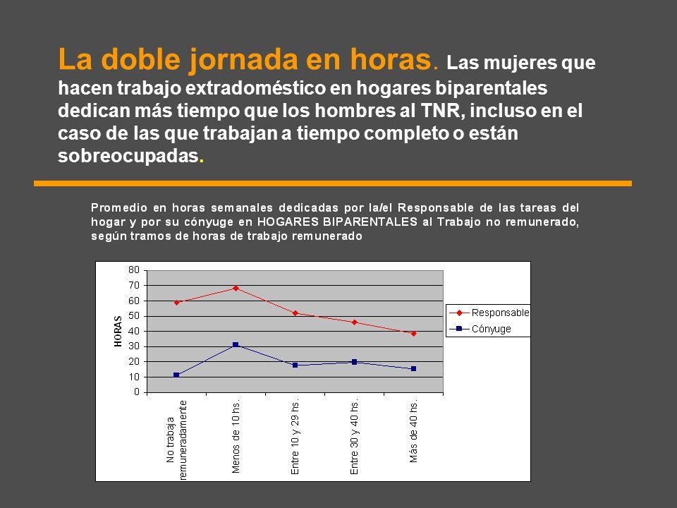 La doble jornada en horas. Las mujeres que hacen trabajo extradoméstico en hogares biparentales dedican más tiempo que los hombres al TNR, incluso en