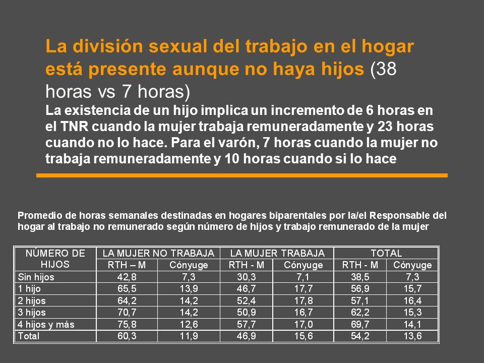 La división sexual del trabajo en el hogar está presente aunque no haya hijos (38 horas vs 7 horas) La existencia de un hijo implica un incremento de