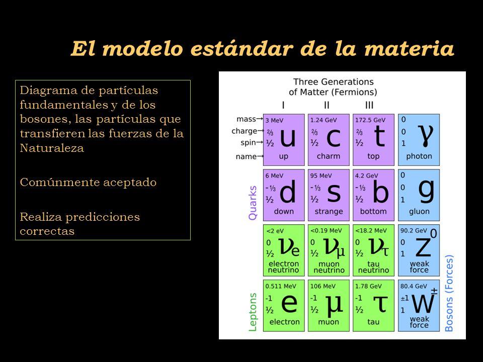 2011-04 Física moderna, Cosmología y Doctrina Secreta El modelo estándar de la materia Diagrama de partículas fundamentales y de los bosones, las partículas que transfieren las fuerzas de la Naturaleza Comúnmente aceptado Realiza predicciones correctas