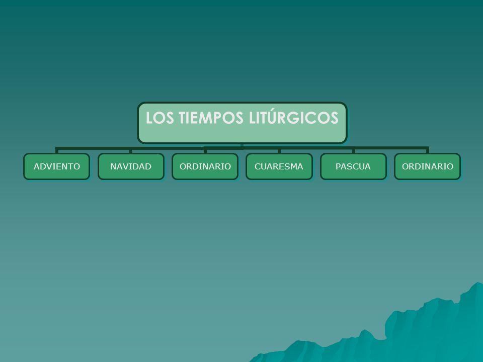 LOS TIEMPOS LITÚRGICOS ADVIENTONAVIDADORDINARIOCUARESMAPASCUAORDINARIO