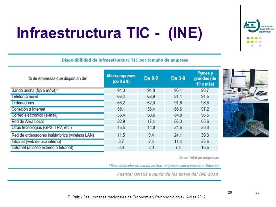 E. Ruiz - 8as Jornadas Nacionales de Ergonomía y Psicosociología - Avilés 2012 20 Infraestructura TIC - (INE) 20