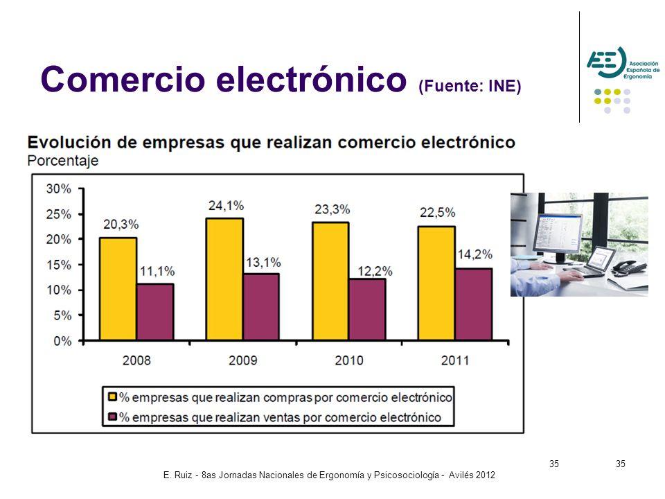 E. Ruiz - 8as Jornadas Nacionales de Ergonomía y Psicosociología - Avilés 2012 35 Comercio electrónico (Fuente: INE) 35
