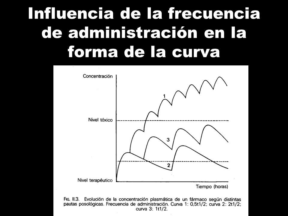 Efecto del intervalo: Aumentando el intervalo hay: Menores concentraciones plasmáticas Mayor variación pico-valle Tiempo Cp Intervalo = 12 horas Inter