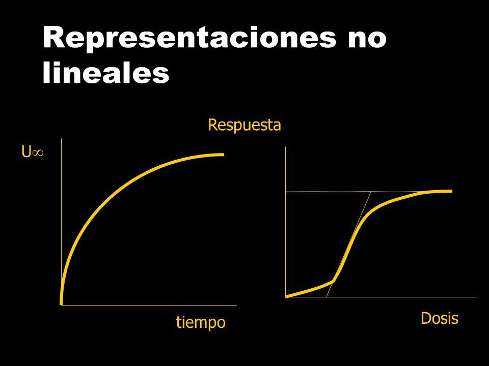 Representaciones no lineales Dosis AUC C t