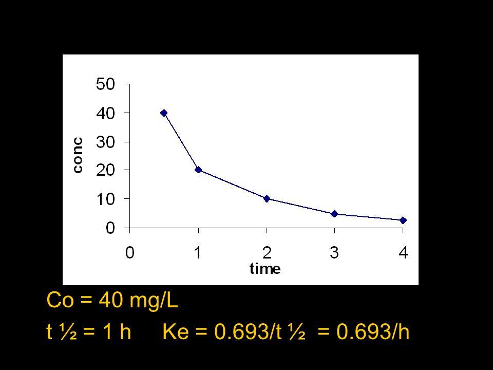 Problema Tras 200 mg de un fármaco administrado i.v., la concentración del fármaco en el tiempo es la siguiente Tiempo (h) 0.51234 mg/L40201052.5 Real