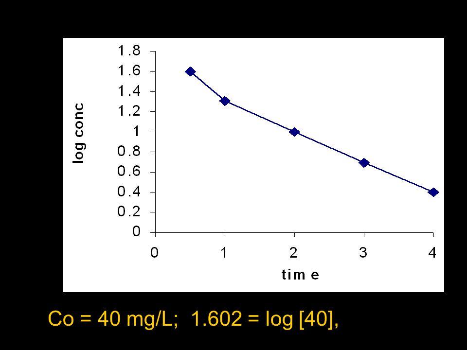 Co = 40 mg/L t ½ = 1 h Ke = 0.693/t ½ = 0.693/h