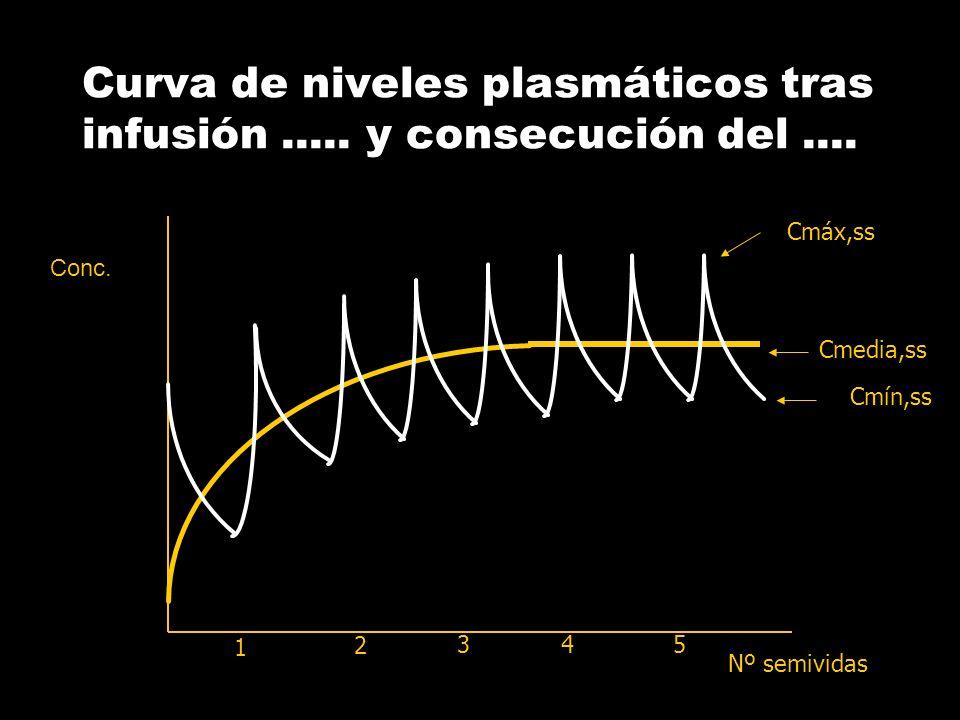 Curva de concentraciones tras… tiempo [C] 1 h