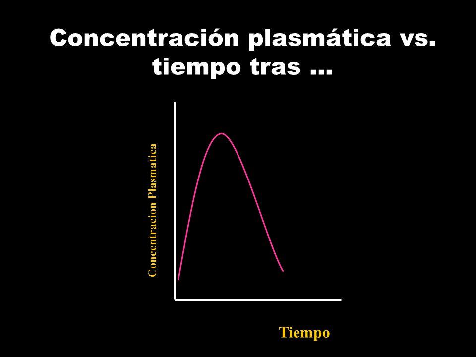 Curva de niveles plasmáticos tras infusión..... y consecución del.... Conc. Nº semividas Cmáx,ss Cmín,ss Cmedia,ss 1 2 345