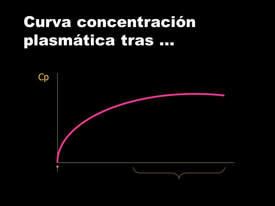 Concentracion Plasmatica Tiempo Concentración plasmática vs. tiempo tras …