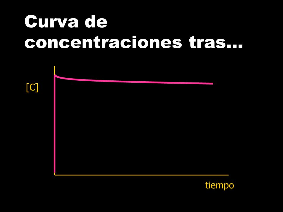 Curva concentración plasmática tras... Cp