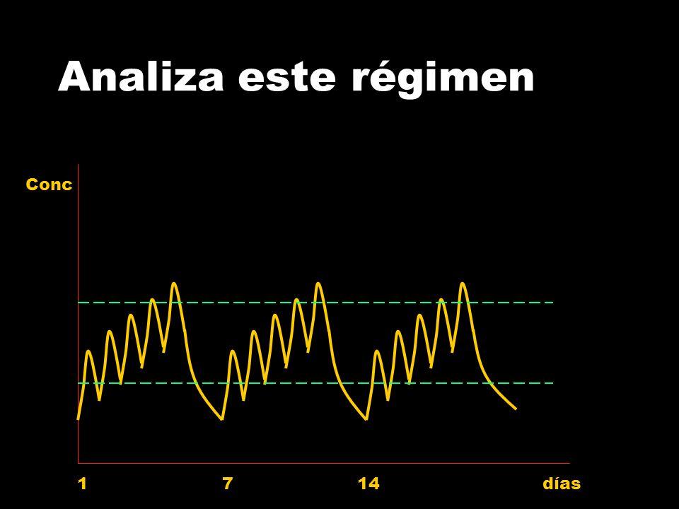 Curva de concentraciones tras… tiempo [C]