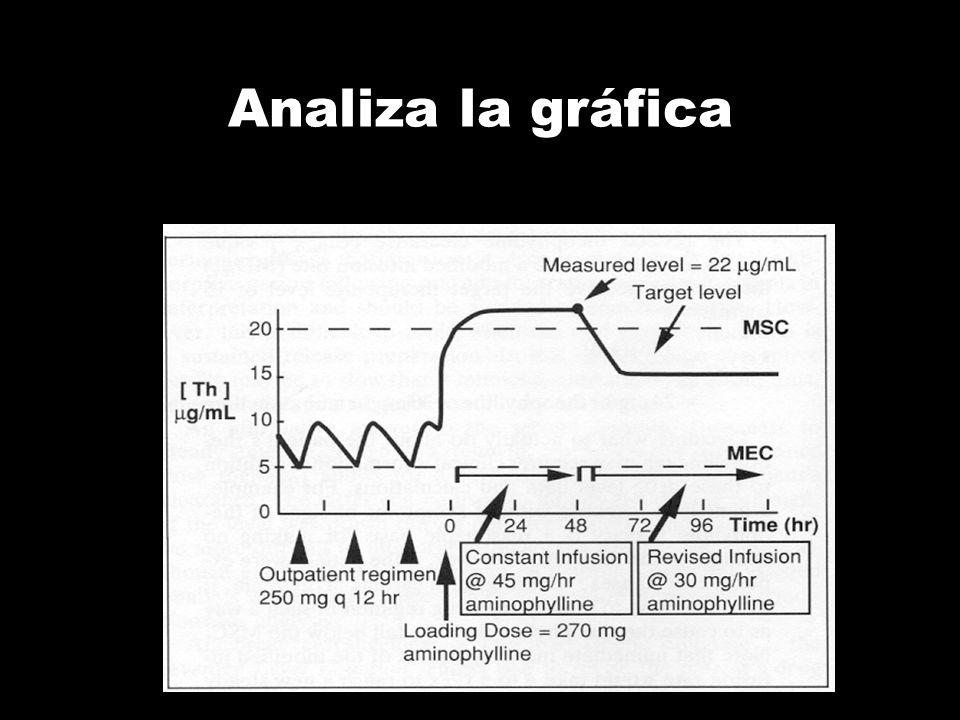 Analiza la gráfica