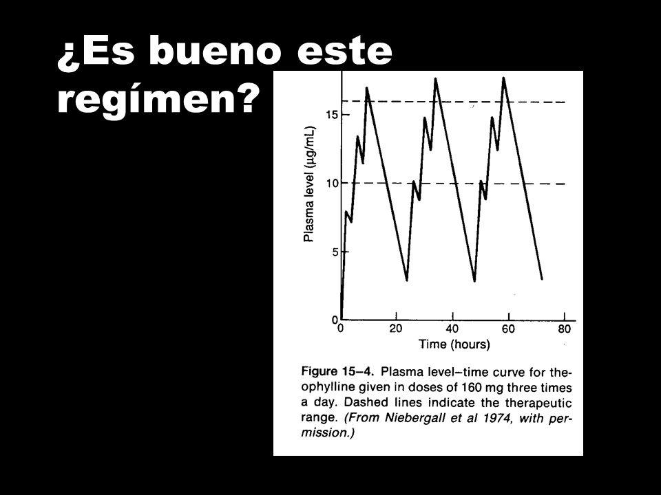 Analiza esta disminución de niveles de fenitoína