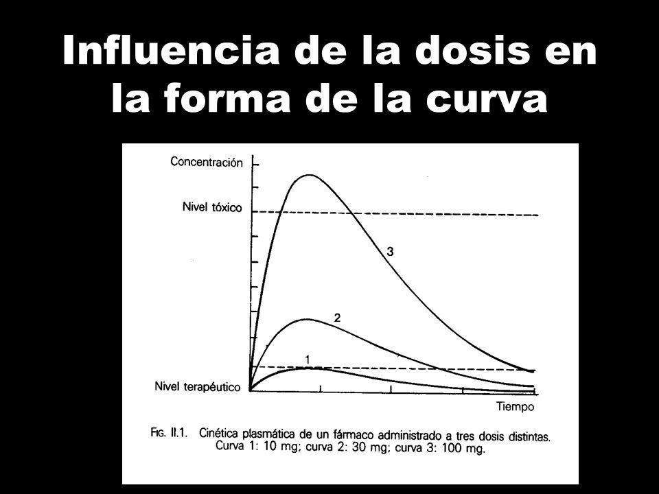 ¿Como cambian las concentraciones plasmáticas? Cambios en la concentración plasmática: Cambios en la dosis Cambios en el intervalo