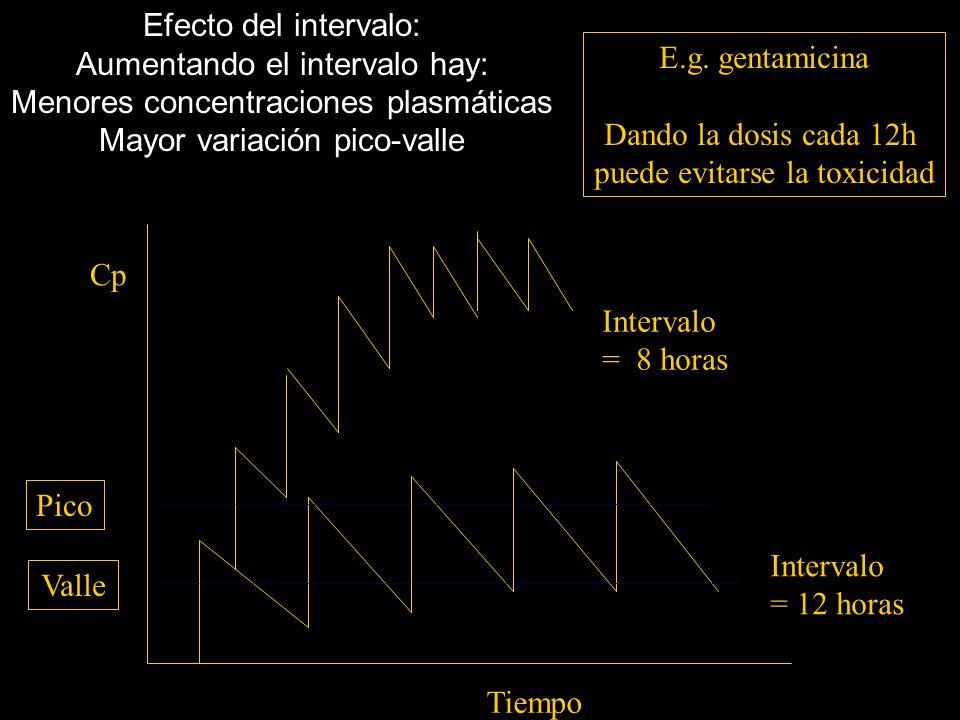 Efecto de la dosis: Aumentando la dosis se producen: Concentraciones plasmáticas + altas Mayor variación entre pico y valle Dosis = 30mg Tiempo Cp Dos