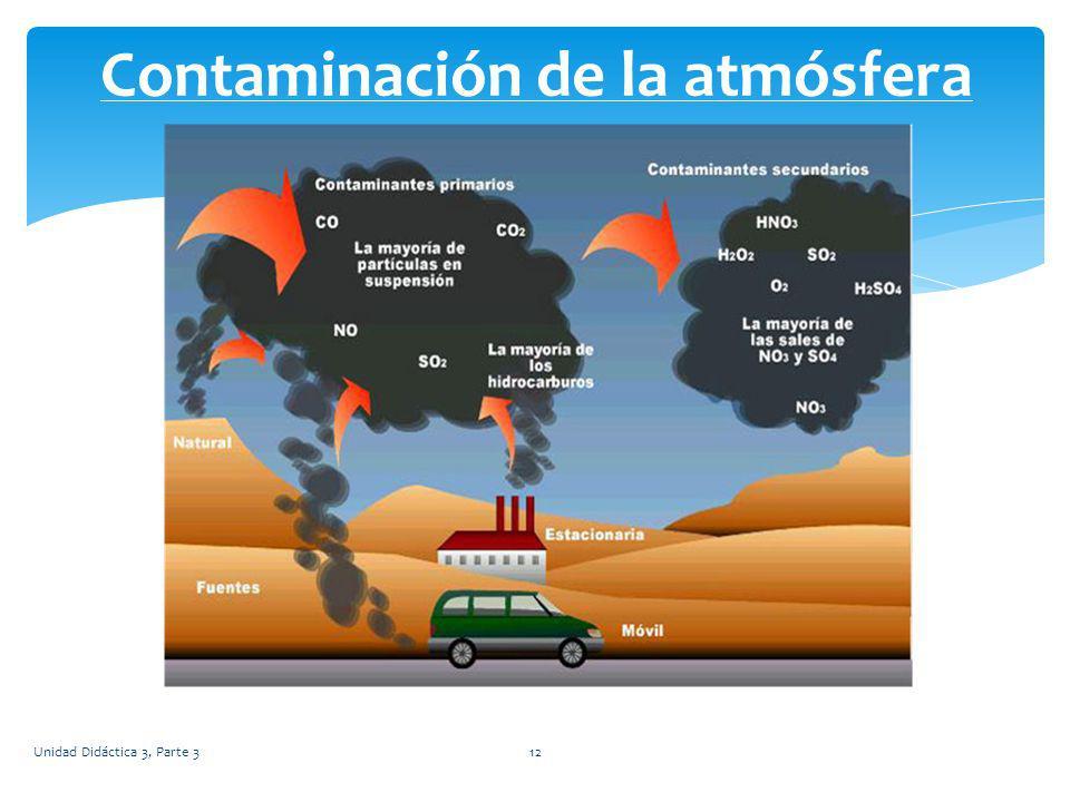 Unidad Didáctica 3, Parte 312 Contaminación de la atmósfera