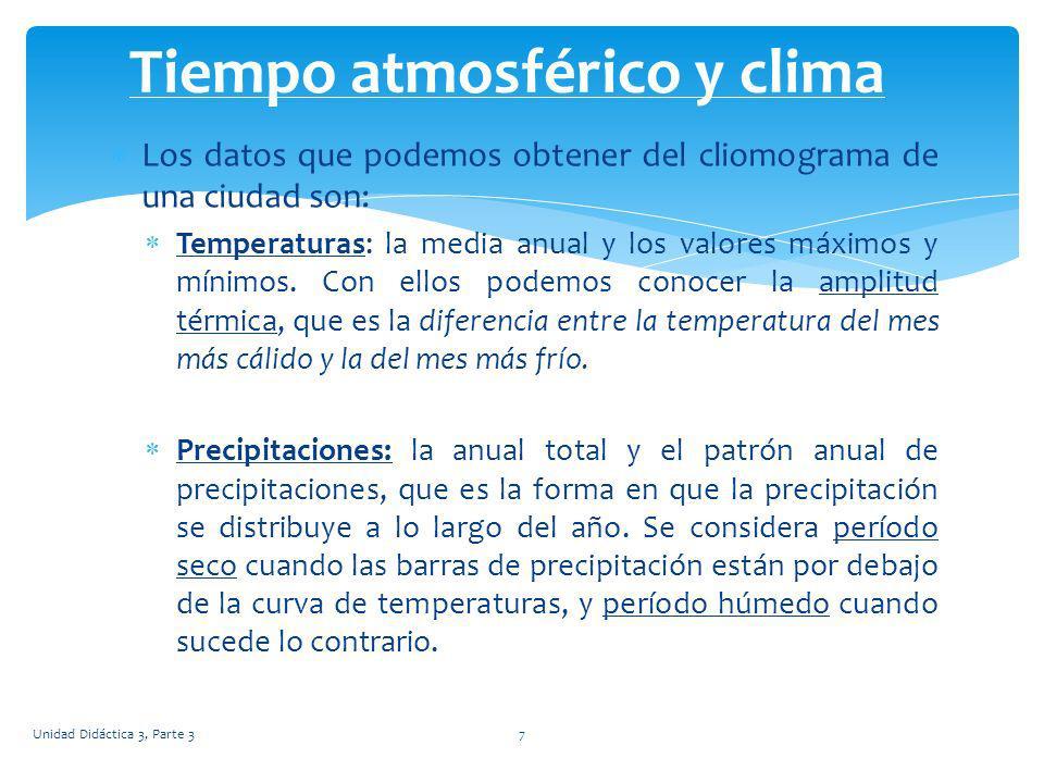 Los datos que podemos obtener del cliomograma de una ciudad son: Temperaturas: la media anual y los valores máximos y mínimos. Con ellos podemos conoc