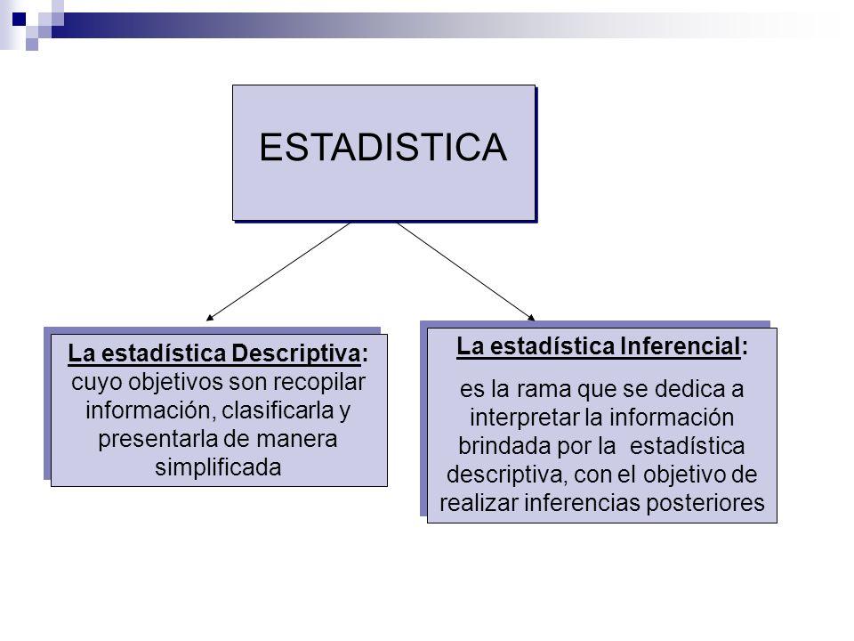 La estadística Descriptiva: cuyo objetivos son recopilar información, clasificarla y presentarla de manera simplificada La estadística Inferencial: es