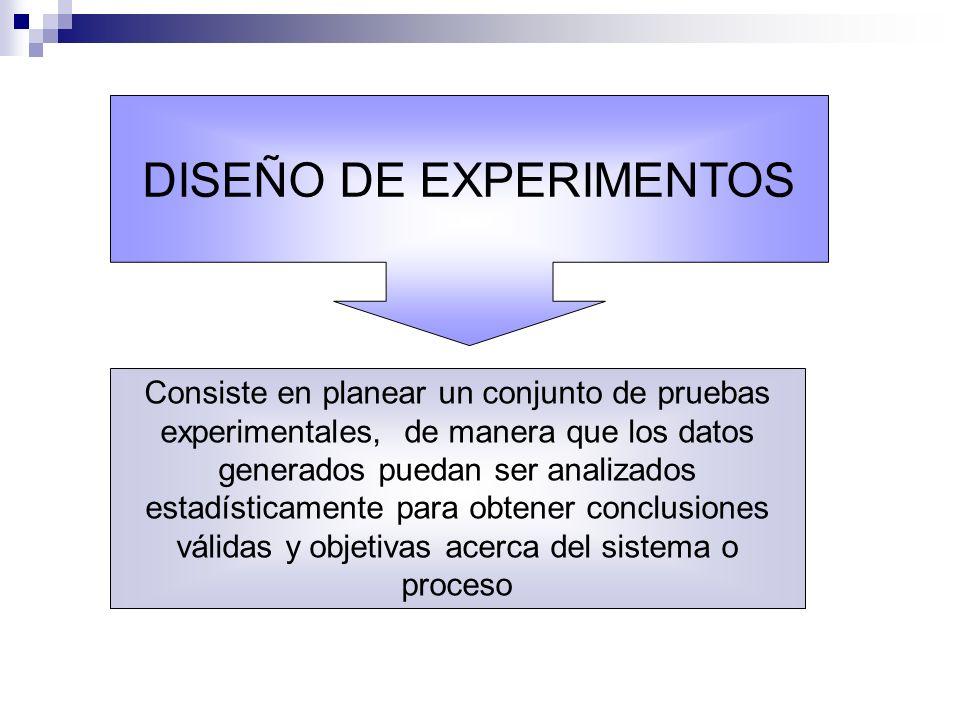 Consiste en planear un conjunto de pruebas experimentales, de manera que los datos generados puedan ser analizados estadísticamente para obtener concl