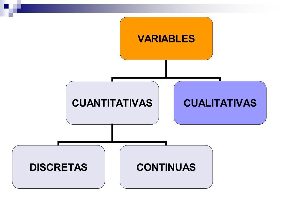 VARIABLES CUANTITATIVAS DISCRETASCONTINUAS CUALITATIVAS