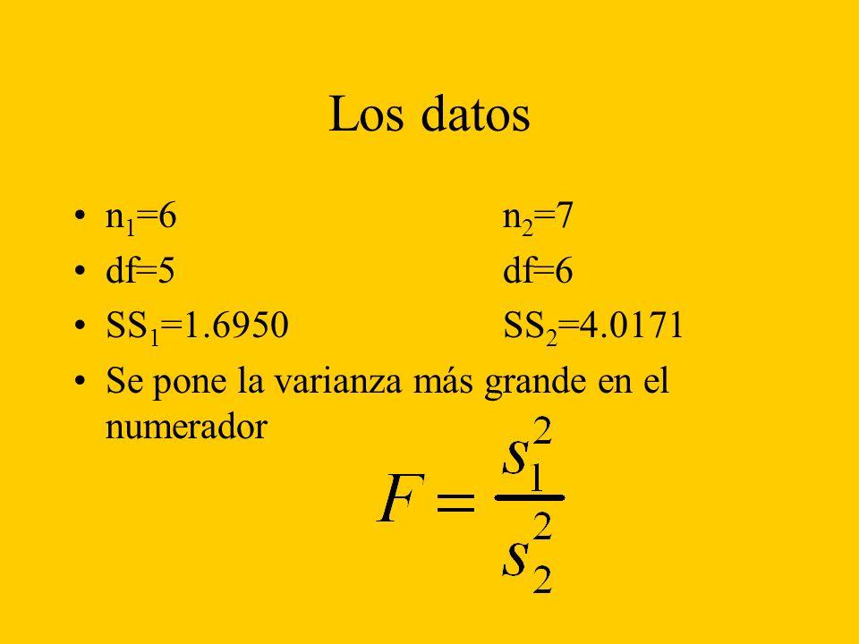 Los datos n 1 =6n 2 =7 df=5df=6 SS 1 =1.6950SS 2 =4.0171 Se pone la varianza más grande en el numerador