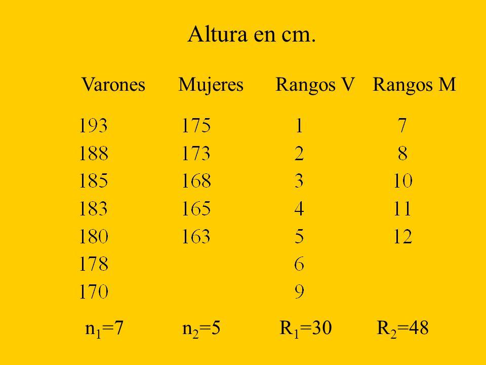 VaronesMujeresRangos VRangos M Altura en cm. n 1 =7n 2 =5R 1 =30R 2 =48