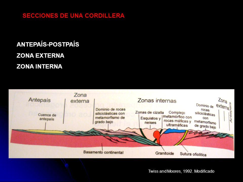 LA DEFORMACIÓN SE LLEVA A CABO EN CONDICIONES SUPERFICIALES LA PRESIÓN Y LA TEMPERATURA PRESENTAN VALORES BAJOS NO HAY METAMORFISMO DEFORMACIÓN FRÁGIL : FRACTURAS-CABALGAMIENTOS-MANTOS DE CORRIMIENTO ZONAS EXTERNAS ZONAS INTERNAS ZONAS MÁS ELEVADAS DE UNA CORDILLERA LA PRESIÓN Y LA TEMPERATURA PRESENTAN VALORES MEDIOS-ALTOS METAMORFISMO Y ROCAS PLUTÓNICAS DEFORMACIÓN DÚCTIL : PLIEGUES-CABALGAMIENTOS-FOLIACIÓN-FALLAS SUTURA CONTINENTAL ANTEPAÍS PARTE ESTABLE DEL CONTINENTE EN LA QUE SE ACUMULAN LOS SEDIMENTOS PROCEDENTES DE LA EROSIÓN DE LA CORDILLERA EN LA LLAMADA: CUENCA DE ANTEPAÍS.