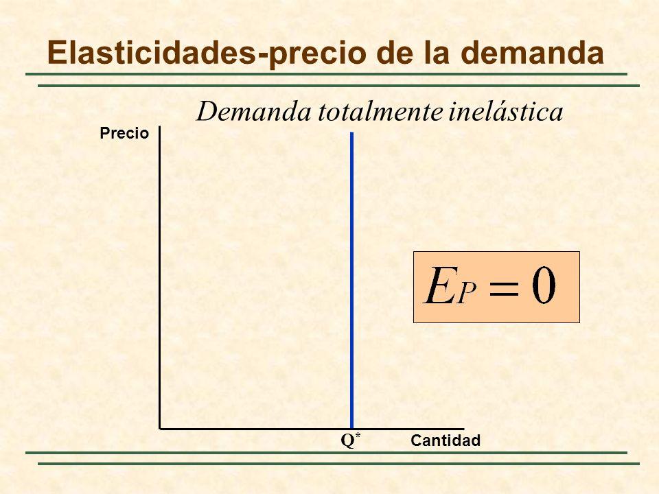 Elasticidades-precio de la demanda Q*Q* Cantidad Precio Demanda totalmente inelástica