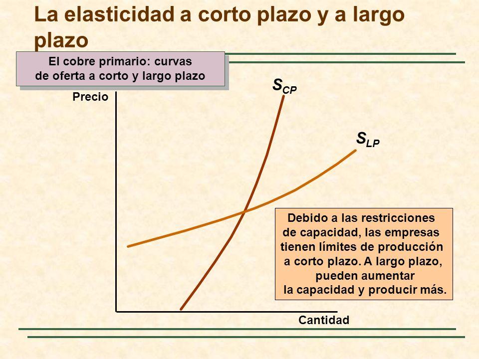 S CP El cobre primario: curvas de oferta a corto y largo plazo El cobre primario: curvas de oferta a corto y largo plazo Cantidad Precio La elasticida