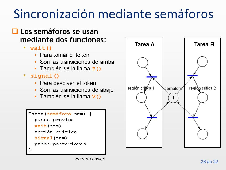 28 de 32 Sincronización mediante semáforos Los semáforos se usan mediante dos funciones: wait() Para tomar el token Son las transiciones de arriba También se la llama P() signal() Para devolver el token Son las transiciones de abajo También se la llama V() Tarea ATarea B Tarea(semáforo sem) { pasos previos wait(sem) región crítica signal(sem) pasos posteriores } Pseudo-código