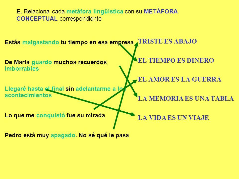 E. Relaciona cada metáfora lingüística con su METÁFORA CONCEPTUAL correspondiente Estás malgastando tu tiempo en esa empresa De Marta guardo muchos re